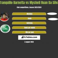 Tranquillo Barnetta vs Mychell Ruan Da Silva h2h player stats