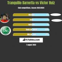 Tranquillo Barnetta vs Victor Ruiz h2h player stats