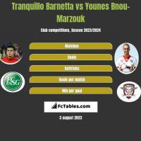 Tranquillo Barnetta vs Younes Bnou-Marzouk h2h player stats