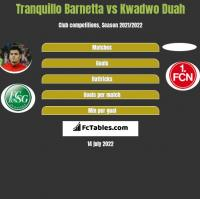Tranquillo Barnetta vs Kwadwo Duah h2h player stats