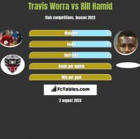 Travis Worra vs Bill Hamid h2h player stats