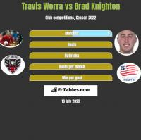 Travis Worra vs Brad Knighton h2h player stats