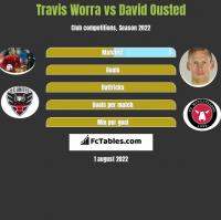 Travis Worra vs David Ousted h2h player stats