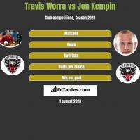 Travis Worra vs Jon Kempin h2h player stats