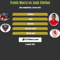 Travis Worra vs Zack Steffen h2h player stats