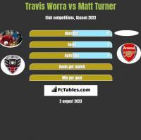 Travis Worra vs Matt Turner h2h player stats