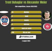 Trent Buhagiar vs Alexander Meier h2h player stats