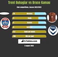 Trent Buhagiar vs Bruce Kamau h2h player stats