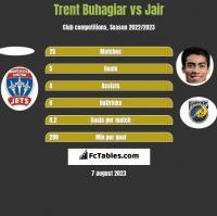 Trent Buhagiar vs Jair h2h player stats