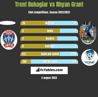 Trent Buhagiar vs Rhyan Grant h2h player stats