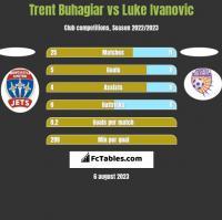 Trent Buhagiar vs Luke Ivanovic h2h player stats