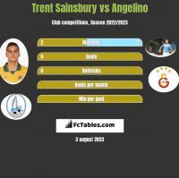 Trent Sainsbury vs Angelino h2h player stats