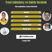 Trent Sainsbury vs Calvin Verdonk h2h player stats