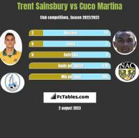 Trent Sainsbury vs Cuco Martina h2h player stats