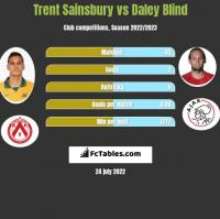 Trent Sainsbury vs Daley Blind h2h player stats