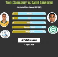 Trent Sainsbury vs Damil Dankerlui h2h player stats