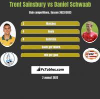 Trent Sainsbury vs Daniel Schwaab h2h player stats