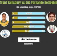 Trent Sainsbury vs Eric Fernando Botteghin h2h player stats