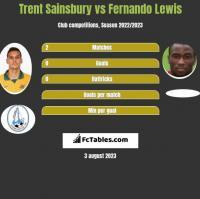 Trent Sainsbury vs Fernando Lewis h2h player stats