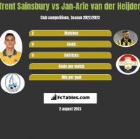 Trent Sainsbury vs Jan-Arie van der Heijden h2h player stats