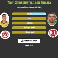 Trent Sainsbury vs Leon Guwara h2h player stats