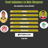 Trent Sainsbury vs Nick Viergever h2h player stats