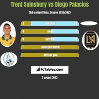 Trent Sainsbury vs Diego Palacios h2h player stats