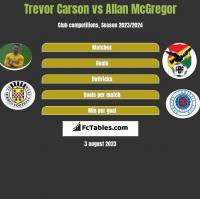 Trevor Carson vs Allan McGregor h2h player stats