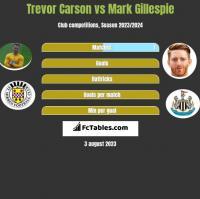 Trevor Carson vs Mark Gillespie h2h player stats