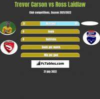 Trevor Carson vs Ross Laidlaw h2h player stats