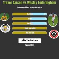 Trevor Carson vs Wesley Foderingham h2h player stats