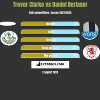Trevor Clarke vs Daniel Berlaser h2h player stats