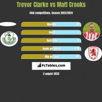 Trevor Clarke vs Matt Crooks h2h player stats