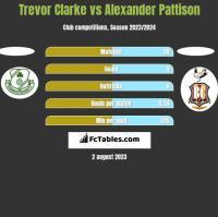 Trevor Clarke vs Alexander Pattison h2h player stats
