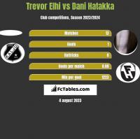 Trevor Elhi vs Dani Hatakka h2h player stats