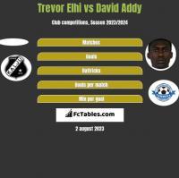 Trevor Elhi vs David Addy h2h player stats
