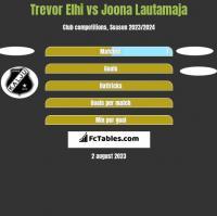 Trevor Elhi vs Joona Lautamaja h2h player stats