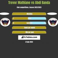 Trevor Mathiane vs Abdi Banda h2h player stats