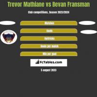 Trevor Mathiane vs Bevan Fransman h2h player stats