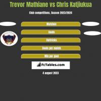 Trevor Mathiane vs Chris Katjiukua h2h player stats