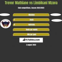 Trevor Mathiane vs Limbikani Mzava h2h player stats