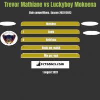 Trevor Mathiane vs Luckyboy Mokoena h2h player stats