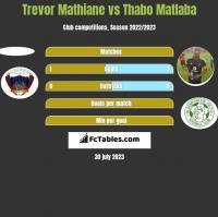 Trevor Mathiane vs Thabo Matlaba h2h player stats