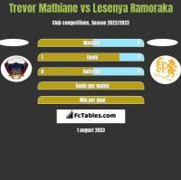 Trevor Mathiane vs Lesenya Ramoraka h2h player stats