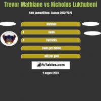 Trevor Mathiane vs Nicholus Lukhubeni h2h player stats