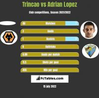 Trincao vs Adrian Lopez h2h player stats