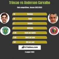 Trincao vs Anderson Carvalho h2h player stats