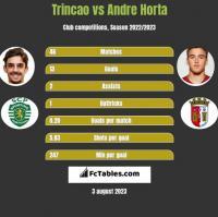 Trincao vs Andre Horta h2h player stats