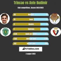 Trincao vs Ante Budimir h2h player stats