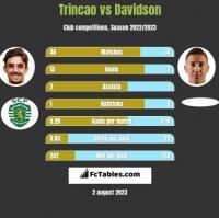 Trincao vs Davidson h2h player stats